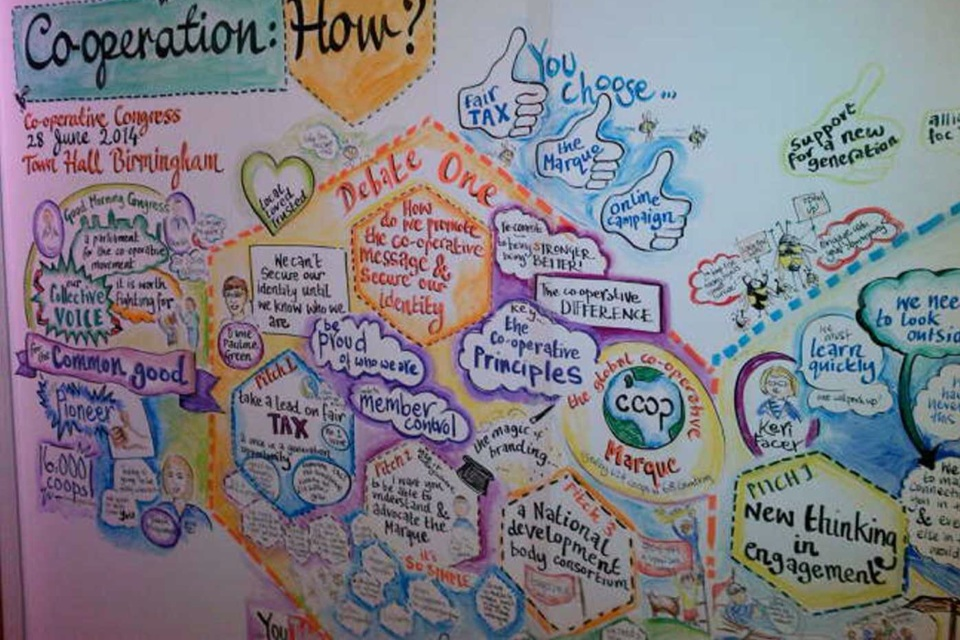 Visual minutes at the Co-op Congress